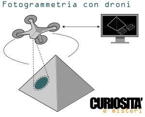 droni schema piramide